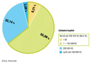 bisnode-cz-140903