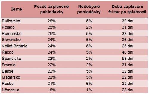 Tabulka výsledků platební morálky za rok 2014 dle zemí